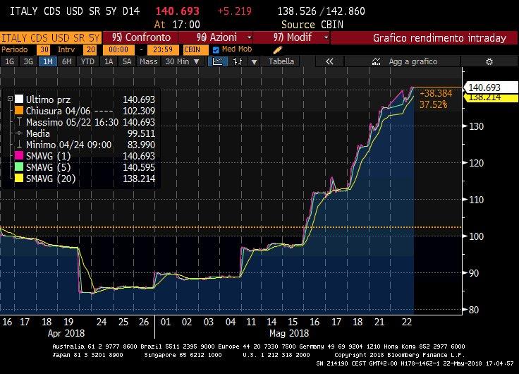 Così il mercato dei derivati inizia a prezzare il «Rischio Italia»